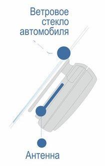 Правильное расположение транспондера